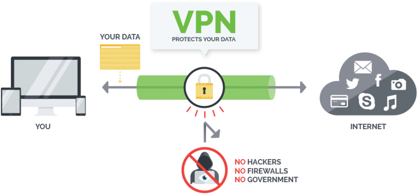 VPN Privacy and Security explained