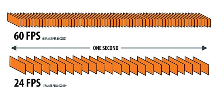 Illustration of frame per second