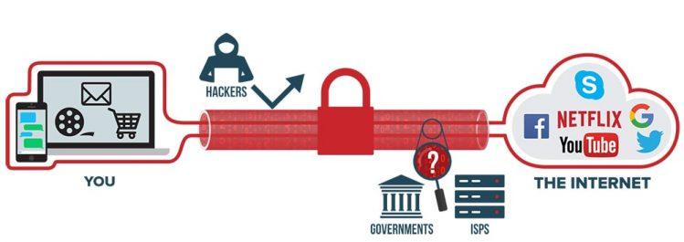 Illustration of how VPN works
